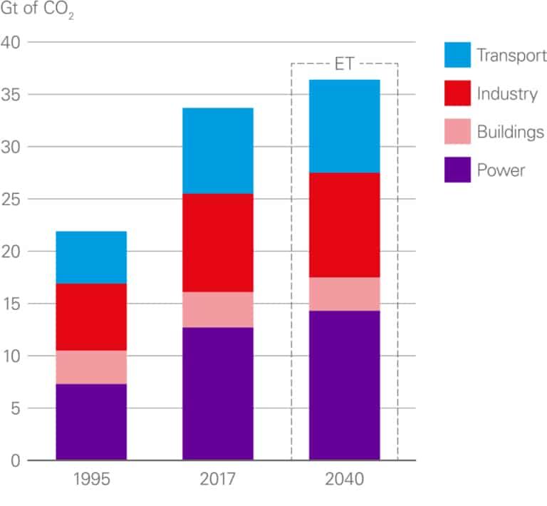plug-in emissions